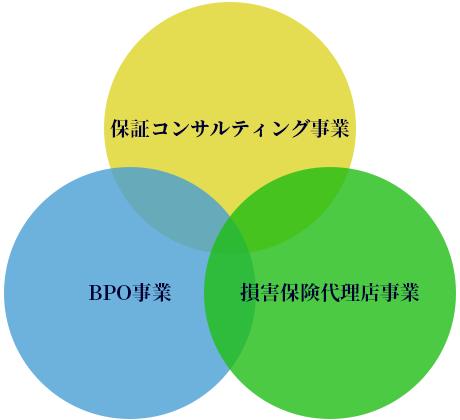 3つの事業