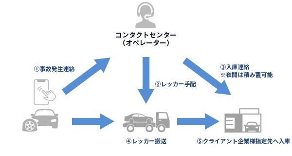 BPOサービスの具体例